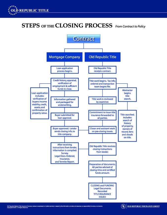 Closing_Process_ORT